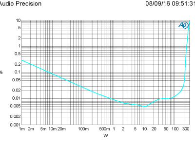 THD vs level, 1 kHz, 4 ohm, B = 22 kHz, R7 = 47 kohm (PSU +/-46 V)