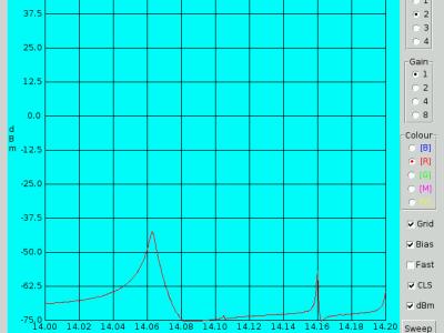 Screenshot of the Raspberry Pi Wobbulator software V2.6.4 showing dBm Y axis scale