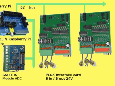 Een configuratie voorbeeld met 2 x 8 digitale ingangen, 2 x 8 digitale uitgangen en 8 analoge ingangen.