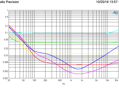 THD+N vs frequency 1 V (B=80kHz) using the Lundahl LL1935 transformer, 6 gain settings
