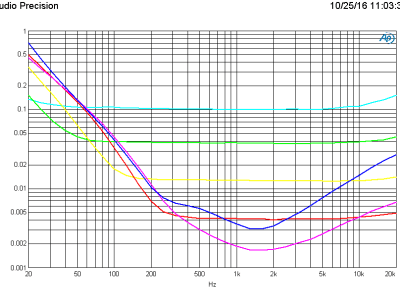 THD+N vs frequency 1 V (B=80kHz) using Pikatron UP3095M transformer, 6 gain settings