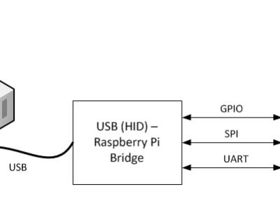 Concept of Raspbery Pi - USB-HID-Bridge