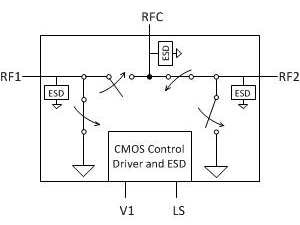 Low loss RF SPDT switch