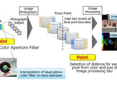 Image sensor delivers depth information