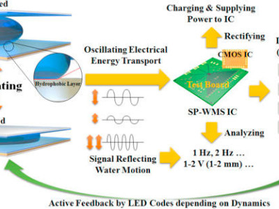 Energy harvesting from tiny water movements