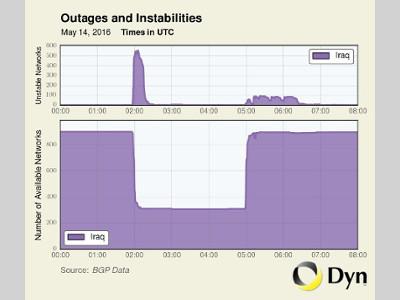 Iraq Shuts Down Internet During National School Exams