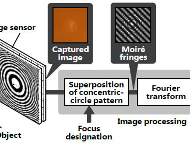 Hitachi develops lensless camera