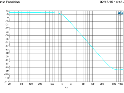 Plot A: Amplitude vs Frequency of one of the filters