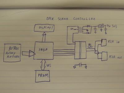 FPGA concept