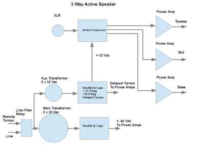 Block diagram of a 3way Active Speaker System