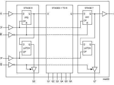 Details of internal registers