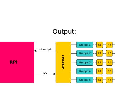 Prinzip-Aufbau: Rollladenansteuerung bzw. Aufteilung