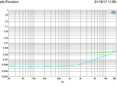 Plot A - 160321-1 v1.0 THD+N vs FRQ at 200 mV and 2 V in, 2 V out (bandwidth 80 kHz)
