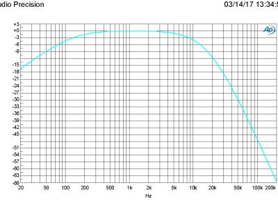 Amplitude vs Frequency (160410-1 v1.1)