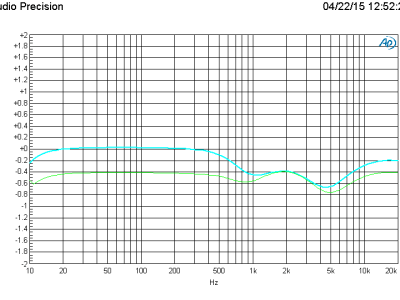 Plot B: Summing the three outputs of the filter