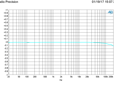 Plot C - 160321-1 v1.0 AMP vs FRQ at 20 dB gain