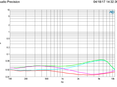 THD+N vs Frequency for 4 and 8 ohm, BW = 22 kHz, C16 = U2J (red/magenta) and X7R (green/cyan)