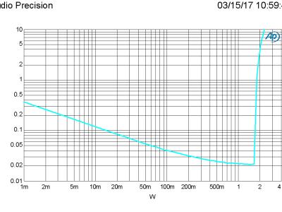 THD+N vs Level, 4 ohm, 1 kHz, BW = 22 kHz