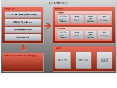 CCARM-SDK