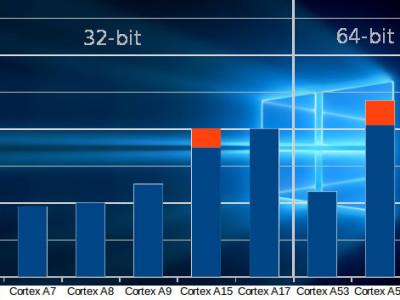 x86-Emulation für ARM/Win10 in Sicht
