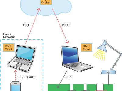 Mein Weg ins IoT (6): Schalten per Smartphone