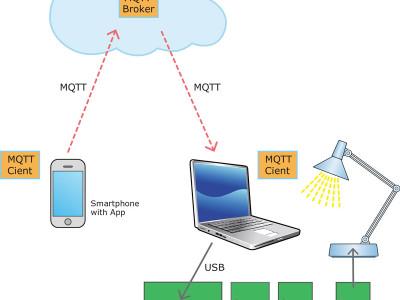 Mein Weg ins IoT (7): Die-immer-dabei-Steuerung