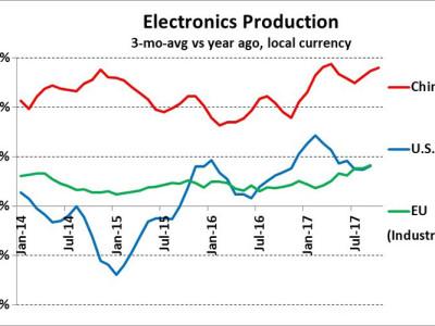 Starkes Wachstum im Elektronik-Markt (in China)
