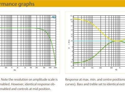 performance graphs 2