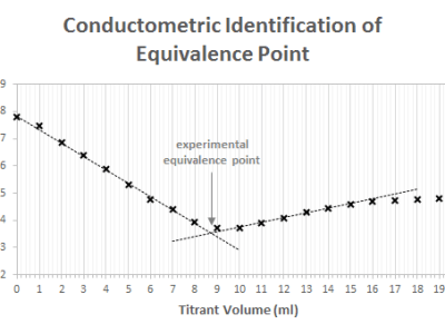 Plot of a titration experiment made with the circuit