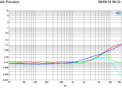 THD+N vs frequency, 1W/50W in 4 ohm, B = 22 kHz and 80 kHz, R7 = 47k (PSU +/-46 V)