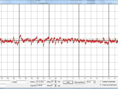 Erweiterung Netzfrequenzlupe [130233-I]