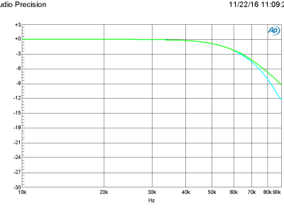 Plot A - Amplitude as a function of frequency (160198-1 v1.0)