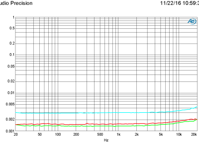 Plot C - Total harmonic distortion plus noise as a function of frequency at sampling rates of 48, 96 and 192 kHz