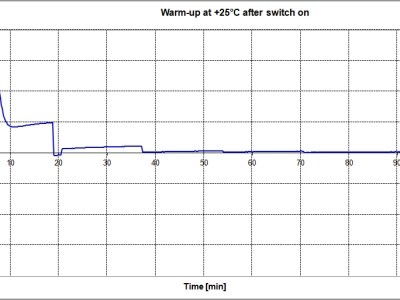 Test - warm-up and stabilization after switch on over a time period of 100 min.