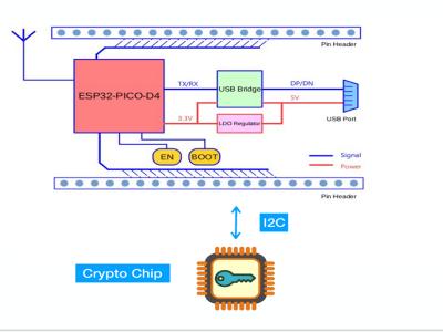 Embedded Blockchain Platform