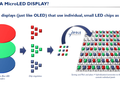 MicroLED-displays?