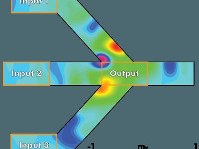 Doorbraak bij Imec voor nanoschaal spin-wave majority gates