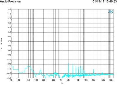 Plot H - FFT 1 kHz at 2 V in, 2 V out