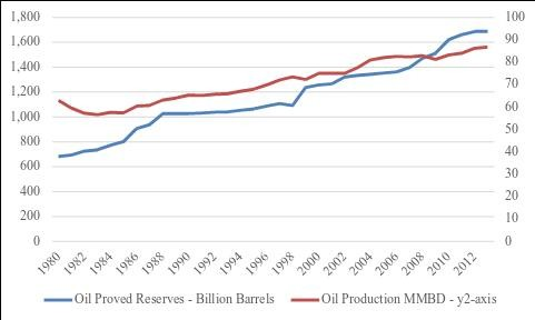Figure-1 Global Proved Reserves & Production