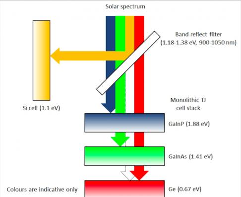 Aufbau der spektral selektiven Solarzelle: Quelle: UNSW