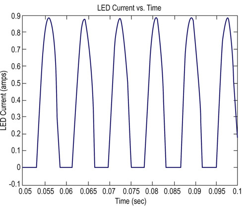 Output from the LEDs in Figure 3