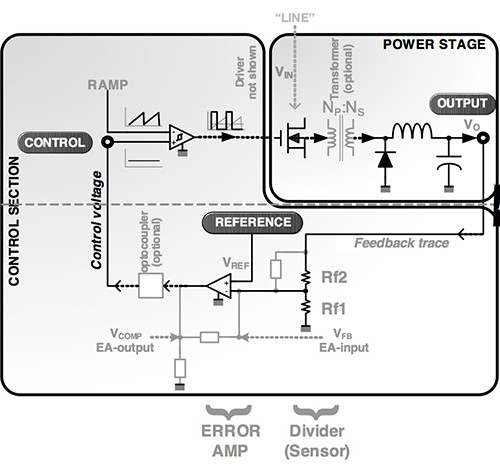 Image of Microsemi control section and power stage
