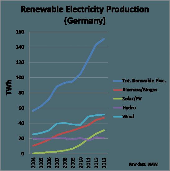 Renewable electricity Germany