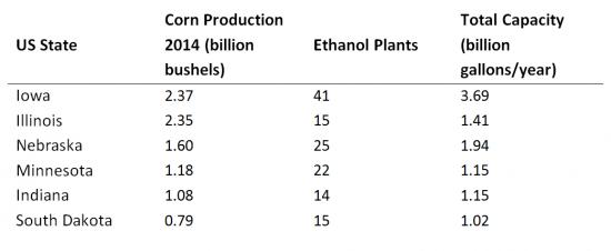 Biofuels USA