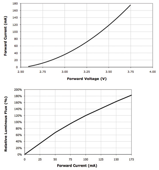 Forward voltage vs. forward current and forward current vs. relative luminous flux