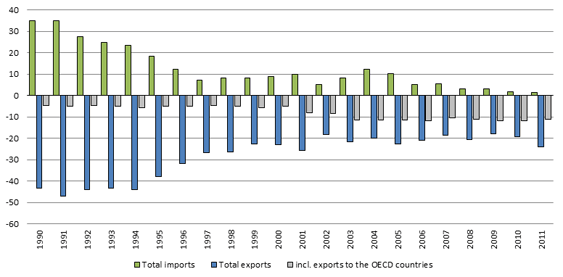 Figure 3. Russia's electricity imports and exports, 1990-2011, TWh - Source: IEA