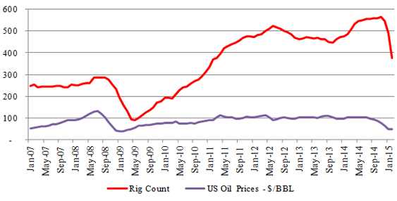 Figure-8 (a): Permian – Rig & Price Relationship