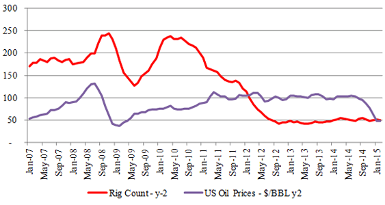 Figure-5 (a) Haynesville – Rig & Price Relationship