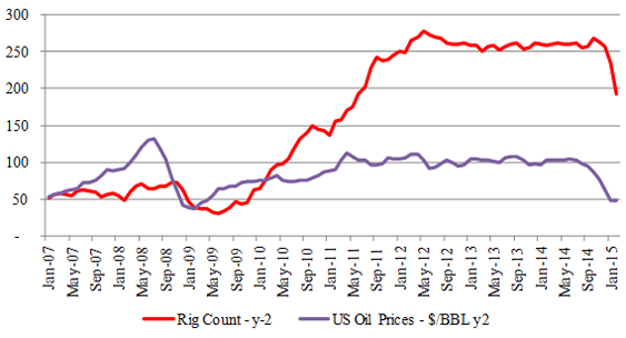 Figure-4 (a): Eagle Ford – Rig & Price Relationship