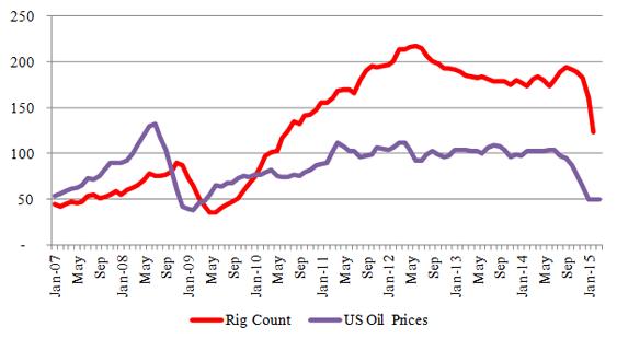 Figure-3 (a): Bakken – Rig & Price Relationship